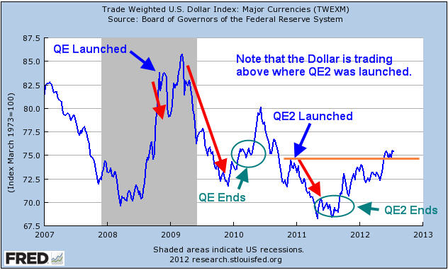 __QE2 and the Dollar
