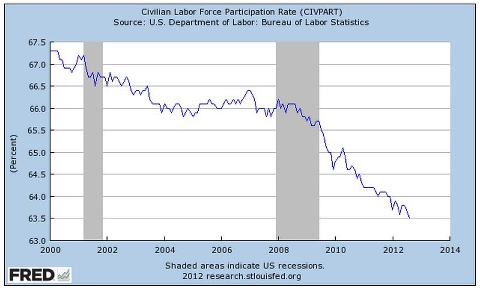 Civilian Workforce Participation Rate