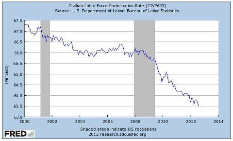 Civilian Workforce Participation Rate